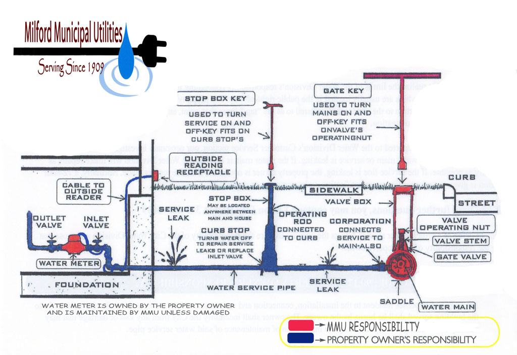 WaterService diagram
